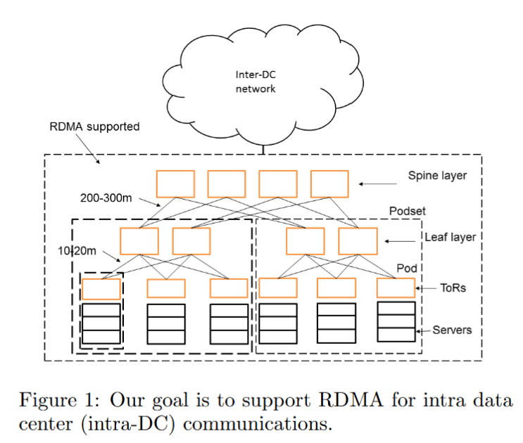 RDMA over Commodity Ethernet at Scale – 論文導讀