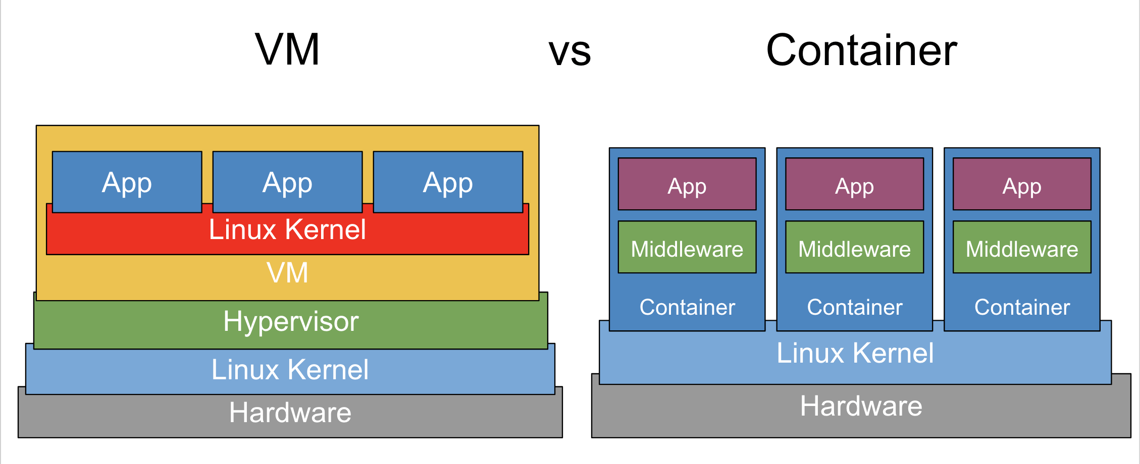 Container vs VM: When and Why?