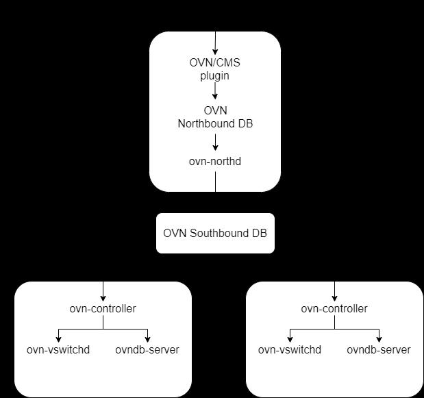 ovn-architecture